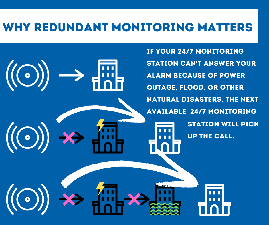 Security System Monitoring Charlotte